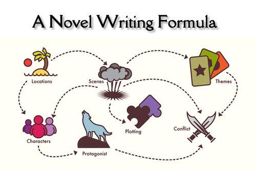 Anovelwritingformula